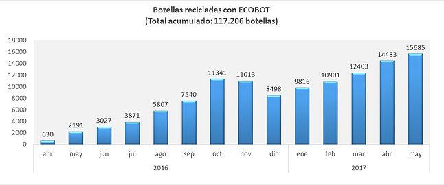 ecobot cifras